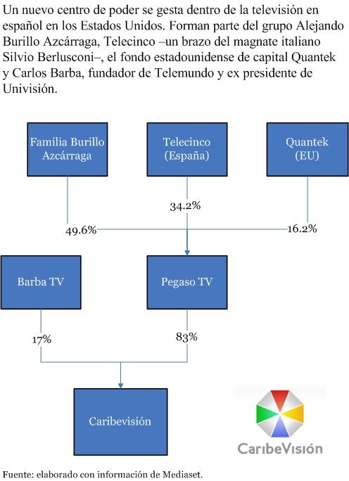 El núcleo de Caribevisión