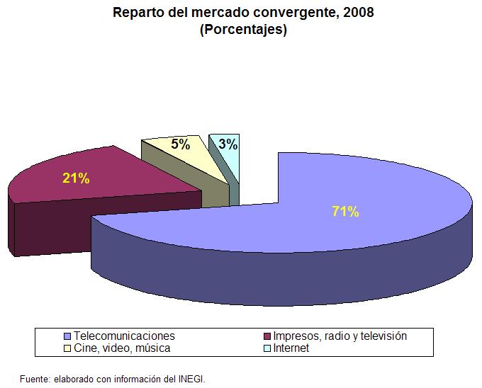 mercado_convergente