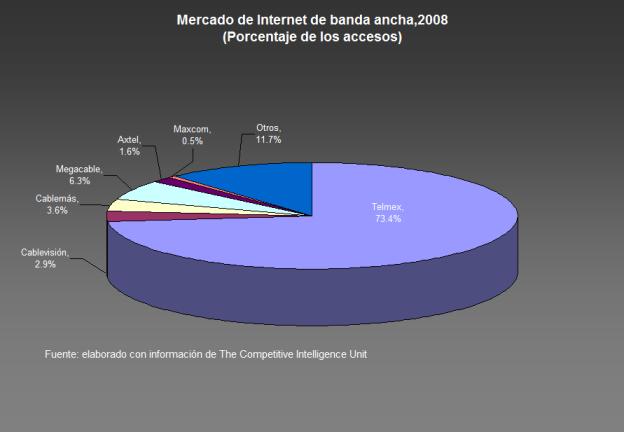 mercado-internet-banda-ancha