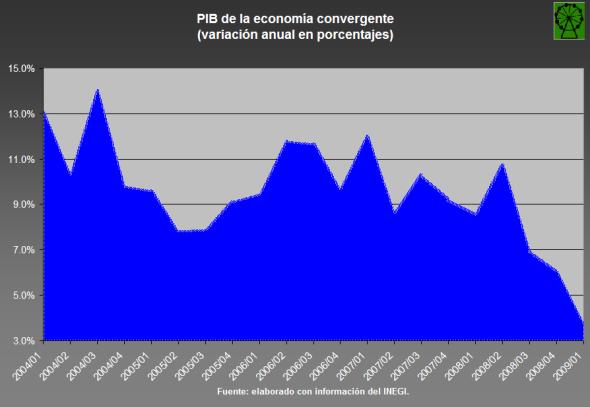 PIB convergente