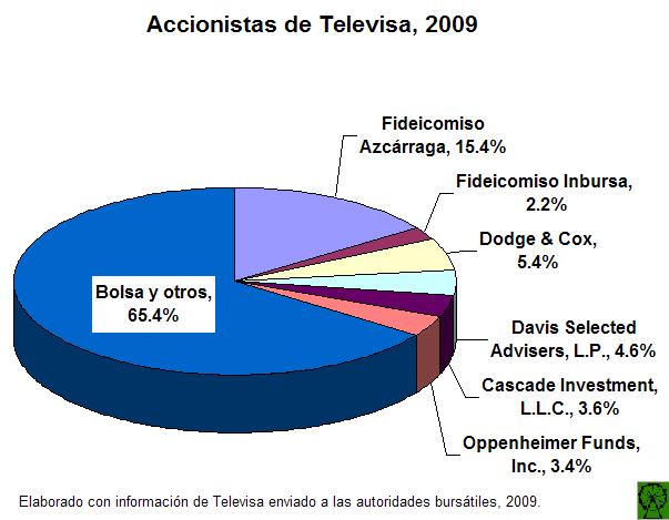 Accionistas Televisa 09