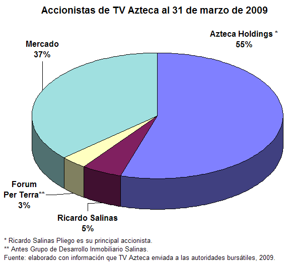 Accionistas TV Azteca