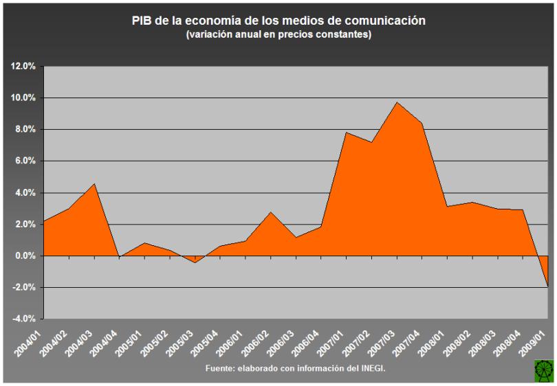 PIB medios