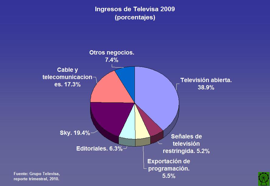 Ingresos de Televisa 2010
