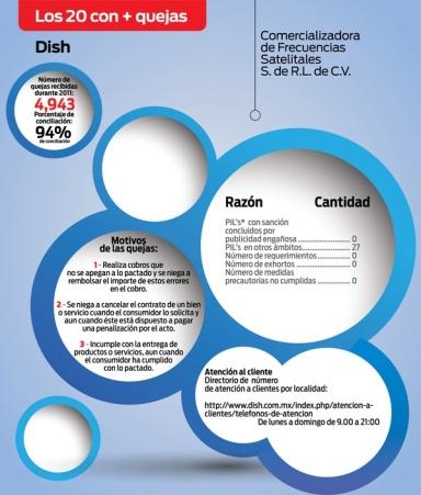 Detalle del reporte de quejas de Dish. | Tomado del portal de Profeco.