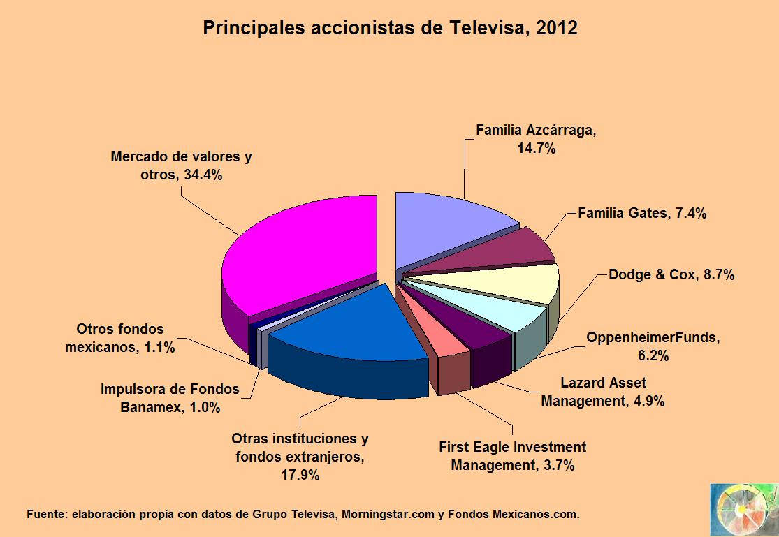 Accionistas de Televisa, 2012 « La Rueda de la Fortuna