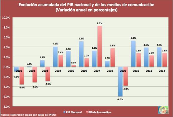 PIB convergente 2012
