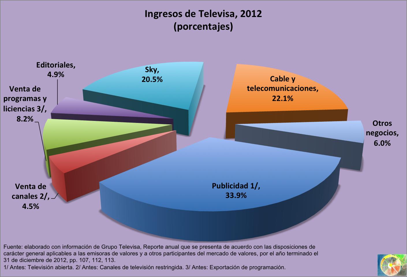 televisa precios: