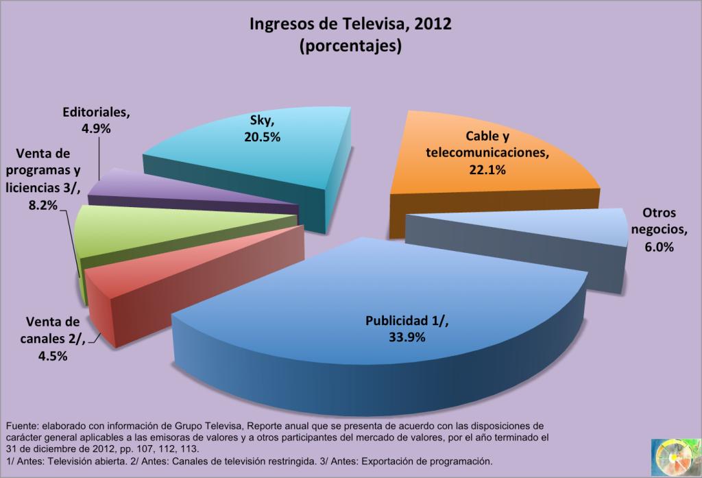 Ingresos_Televisa_2012