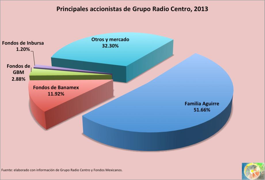 Accionistas_RadioCentro_2013