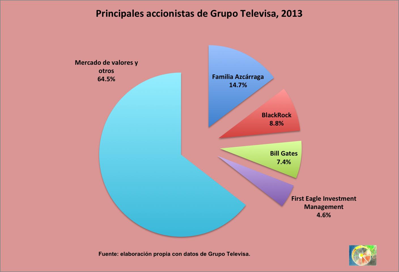 Accionistas_Televisa_2013