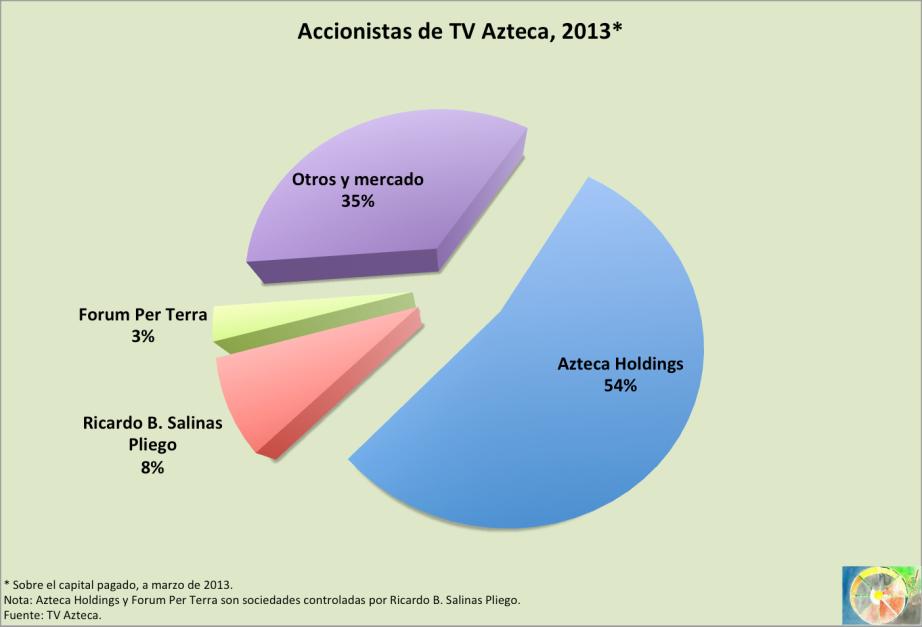 Accionistas_TVAzteca_2013