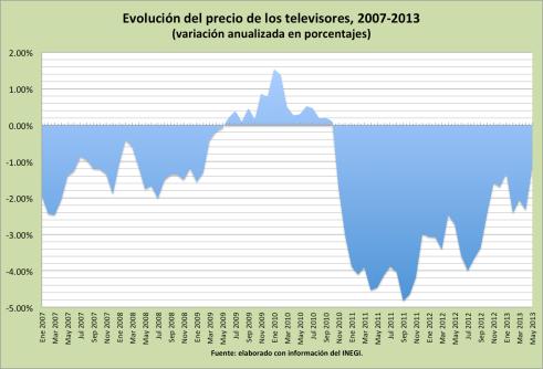Precios_TV