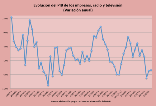 PIB_impresos_radio_TV