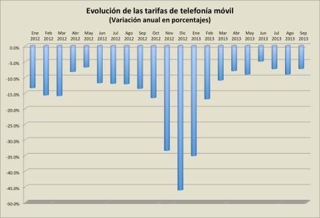 Inflacion_telefonia movil