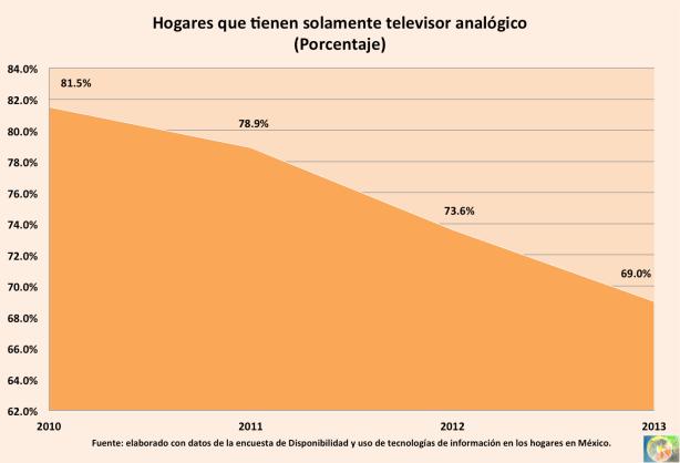 2013_Hogares-analogico
