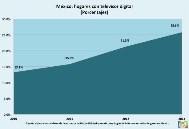 2013_Hogares-digital