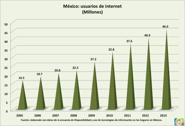 2013_Usuarios-internet