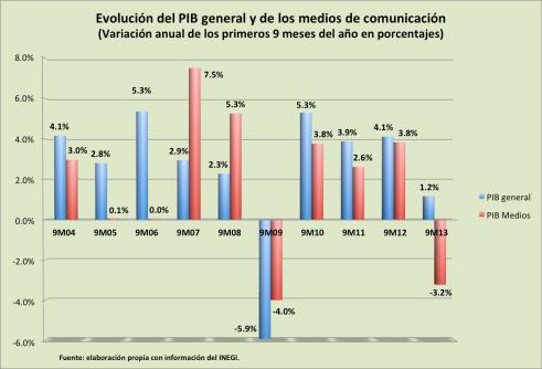 PIB convergente 2013_09