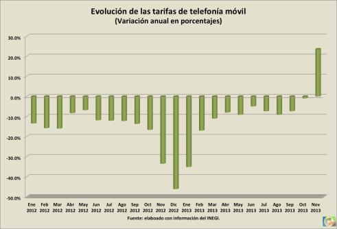 Inflacion_telefonia movil_02