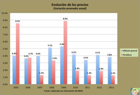 Precios_compara_2013