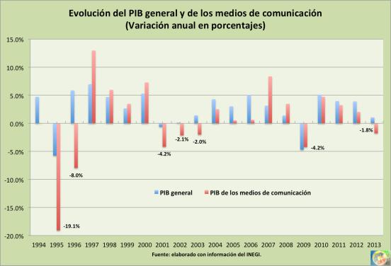 PIB convergente 2013