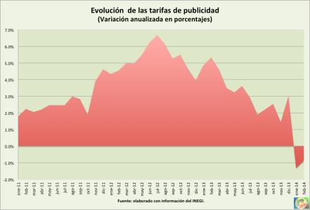 Inflacion_publicidad