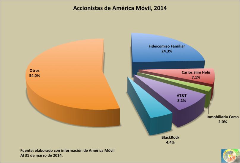 Accionistas_AMX_2014