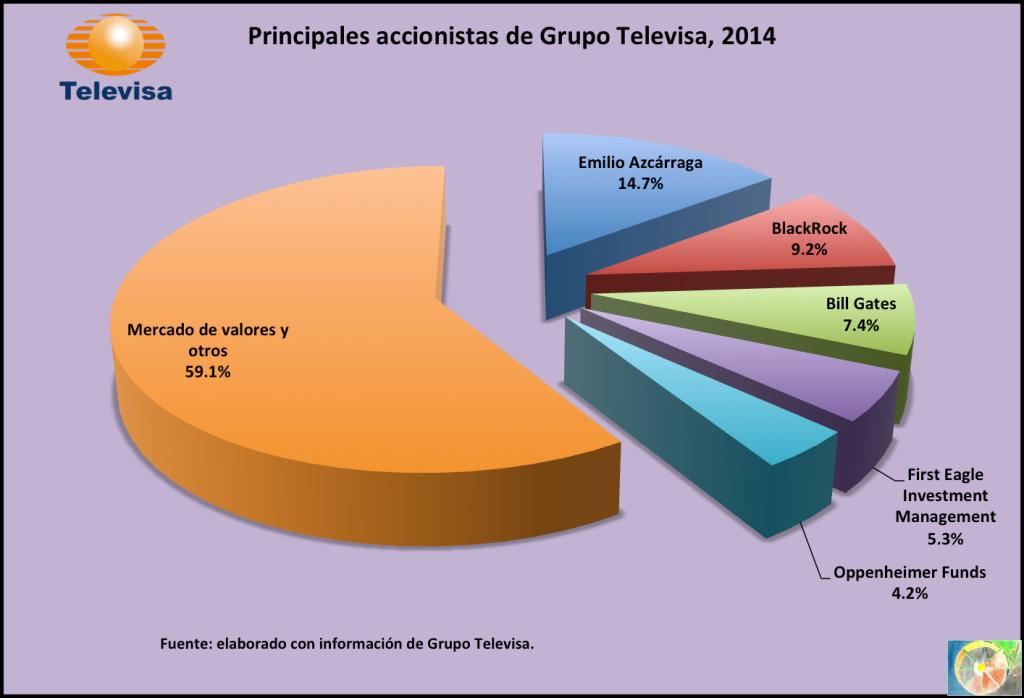 Accionistas_Televisa_2014