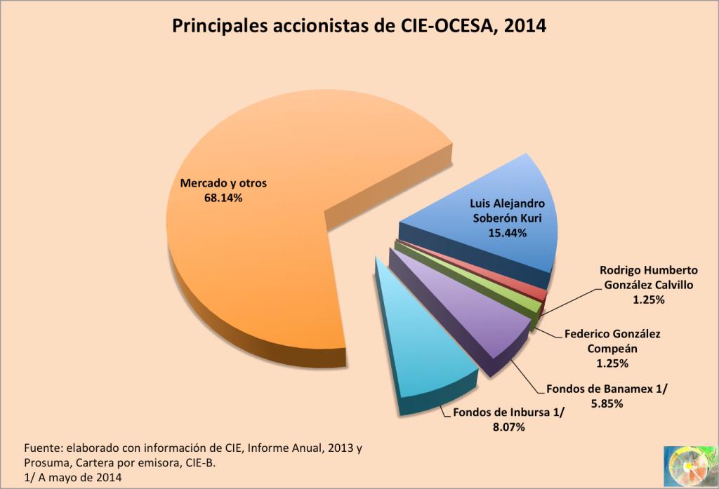 Accionistas_CIE_2014