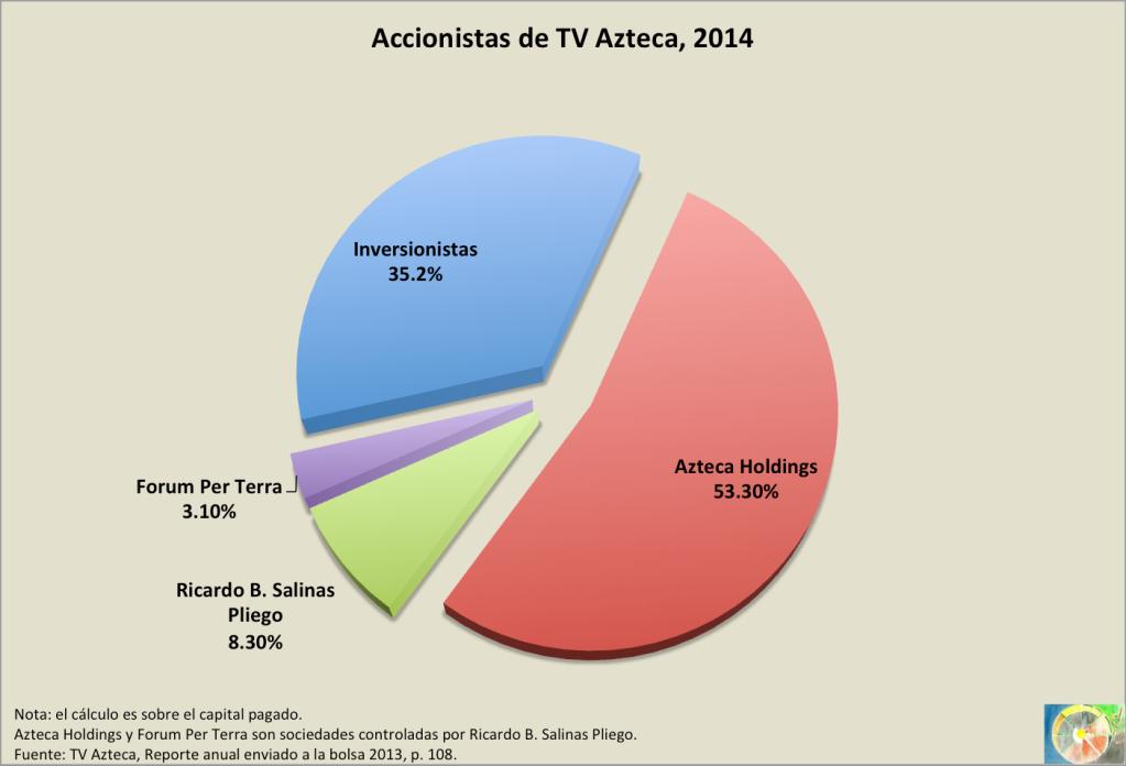 Accionistas_TVAzteca_2014