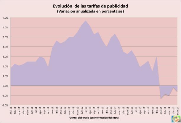 Inflacion_publicidad2