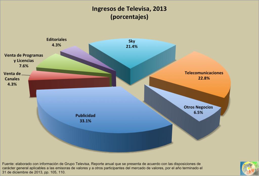 Ingresos_Televisa_2013