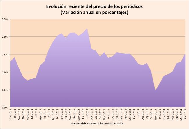 Inflacion_periodicos