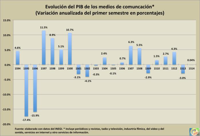 PIB semestral 2014
