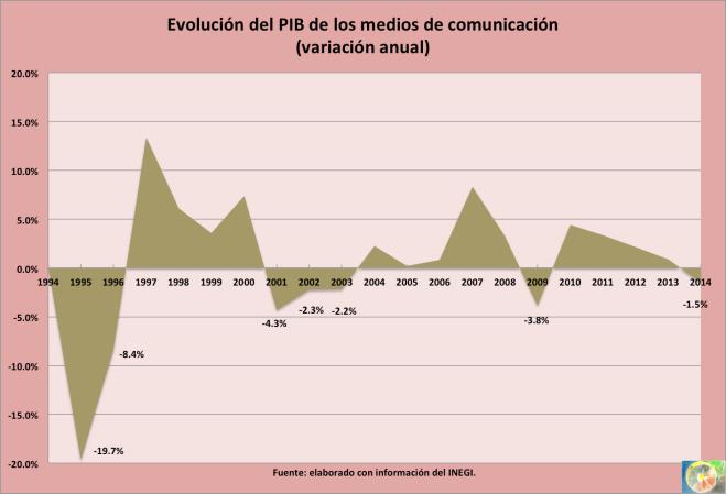 PIB medios 2015