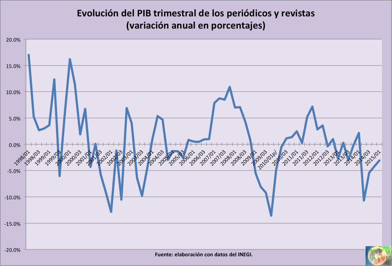 PIB periodicos revistas I 2015