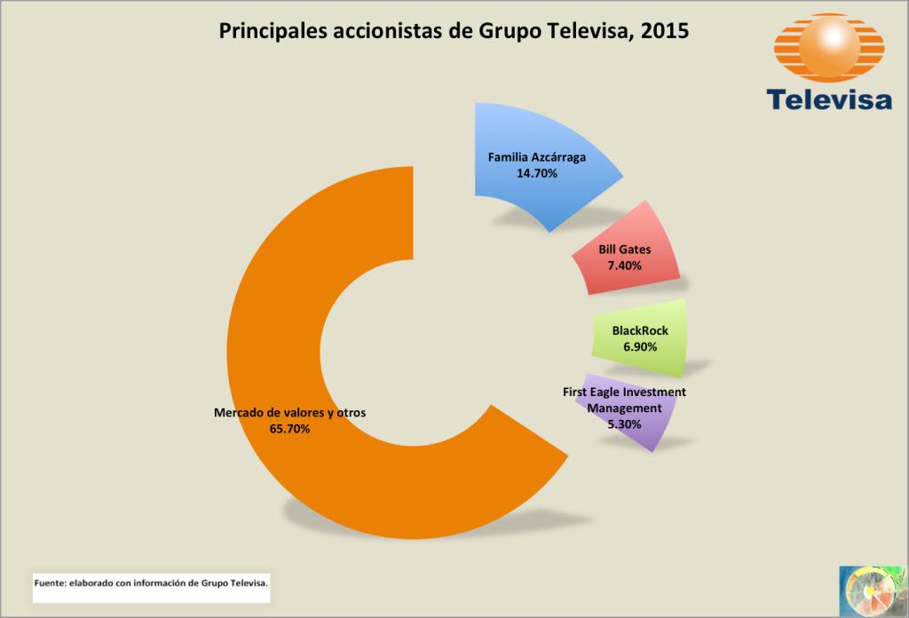 Televisa_accionistas_2015