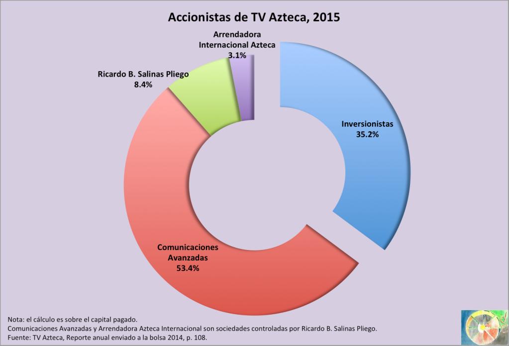 Accionistas_TVAzteca_2015