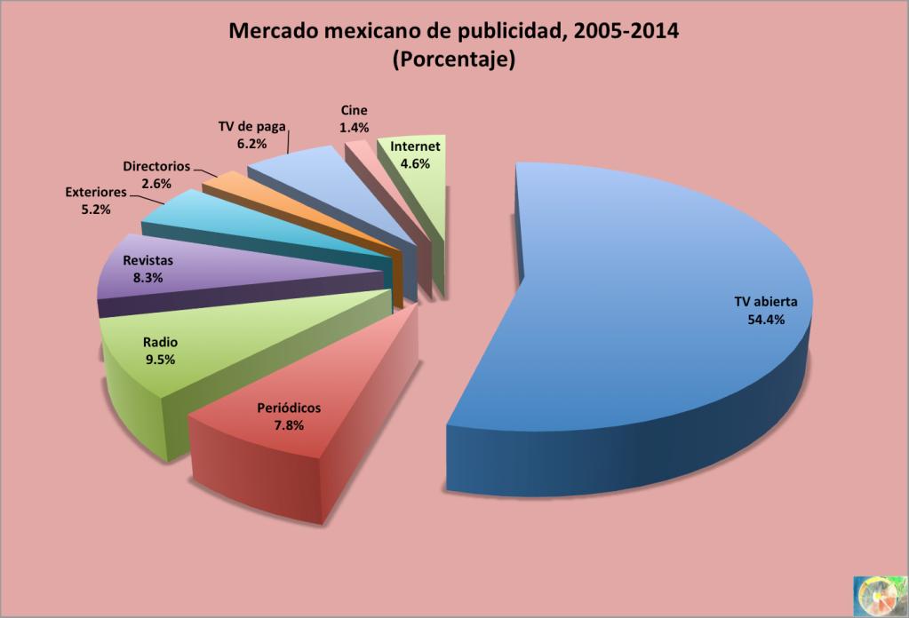 Publicidad 2005-2014