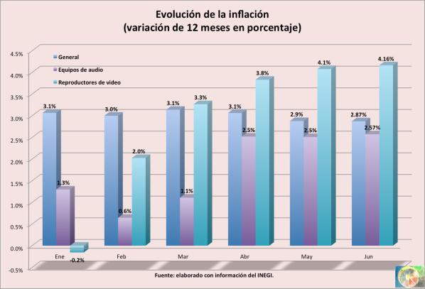 Inflacion_junio_2015
