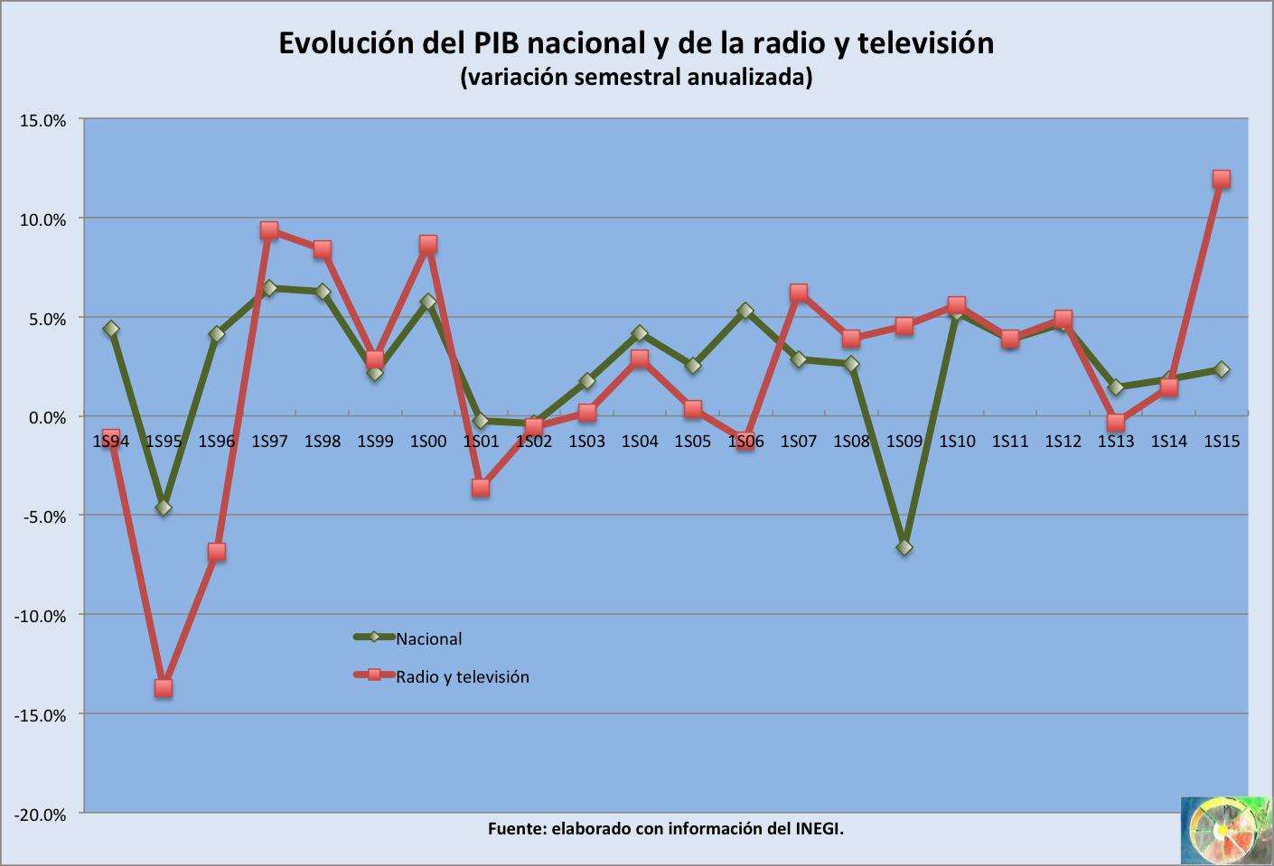 PIB NAL_RTV_2015