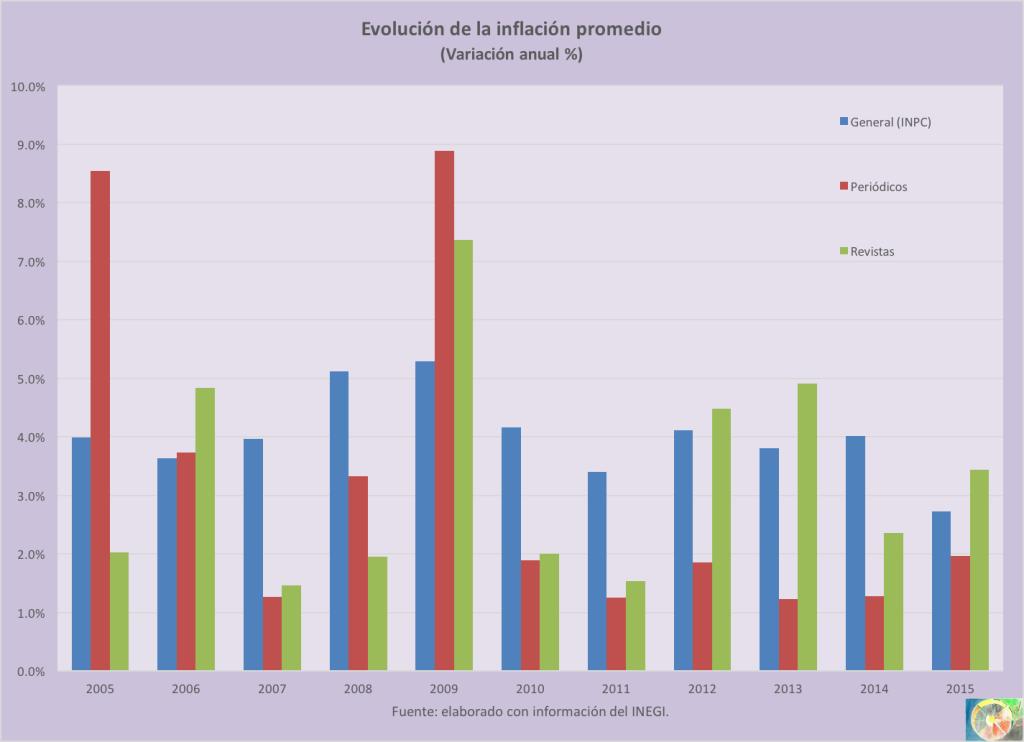 Inflacion_periodicos_revistas_2015