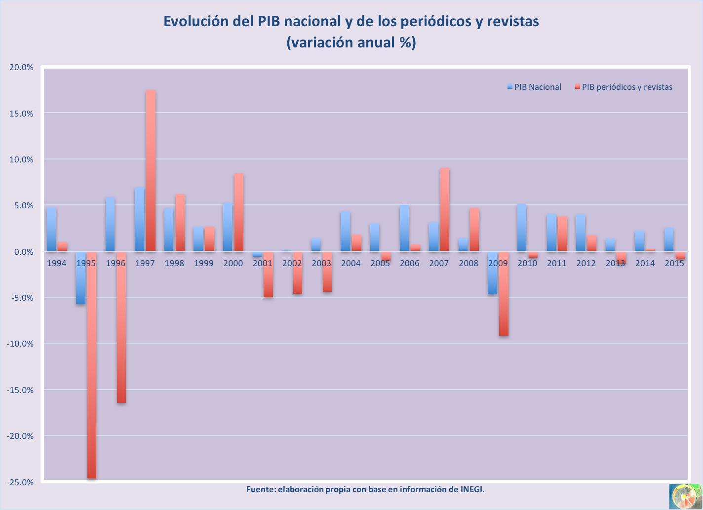 PIB Nal_peryrev