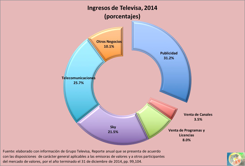 Ingresos_Televisa_2014.png