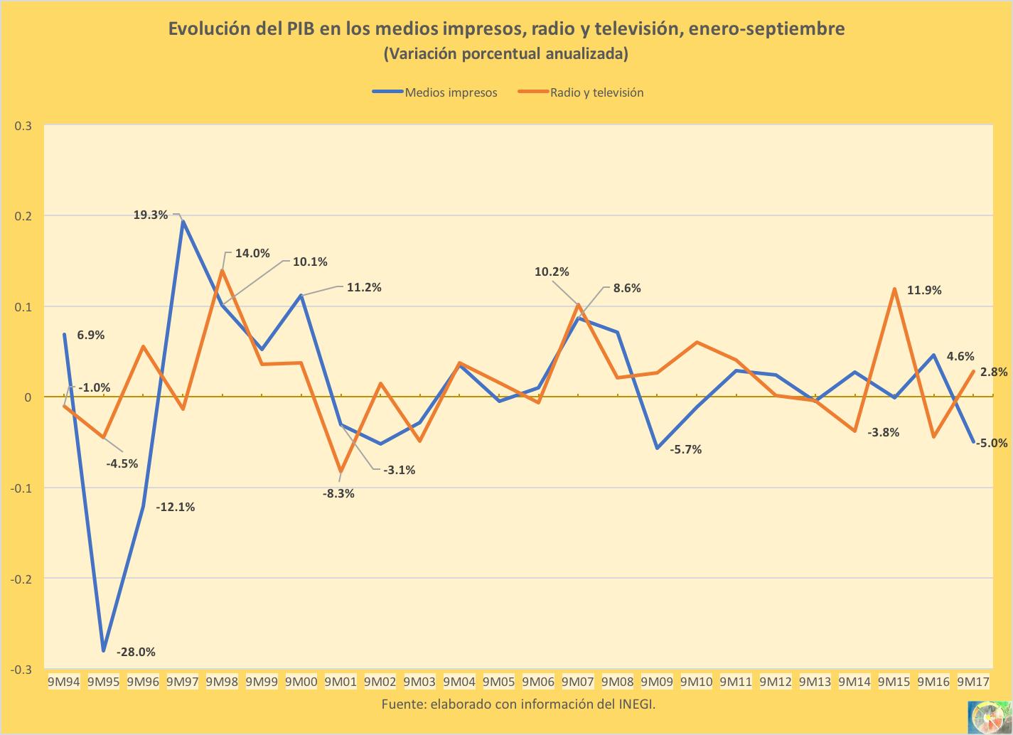 PIB convergente 2017-03.png