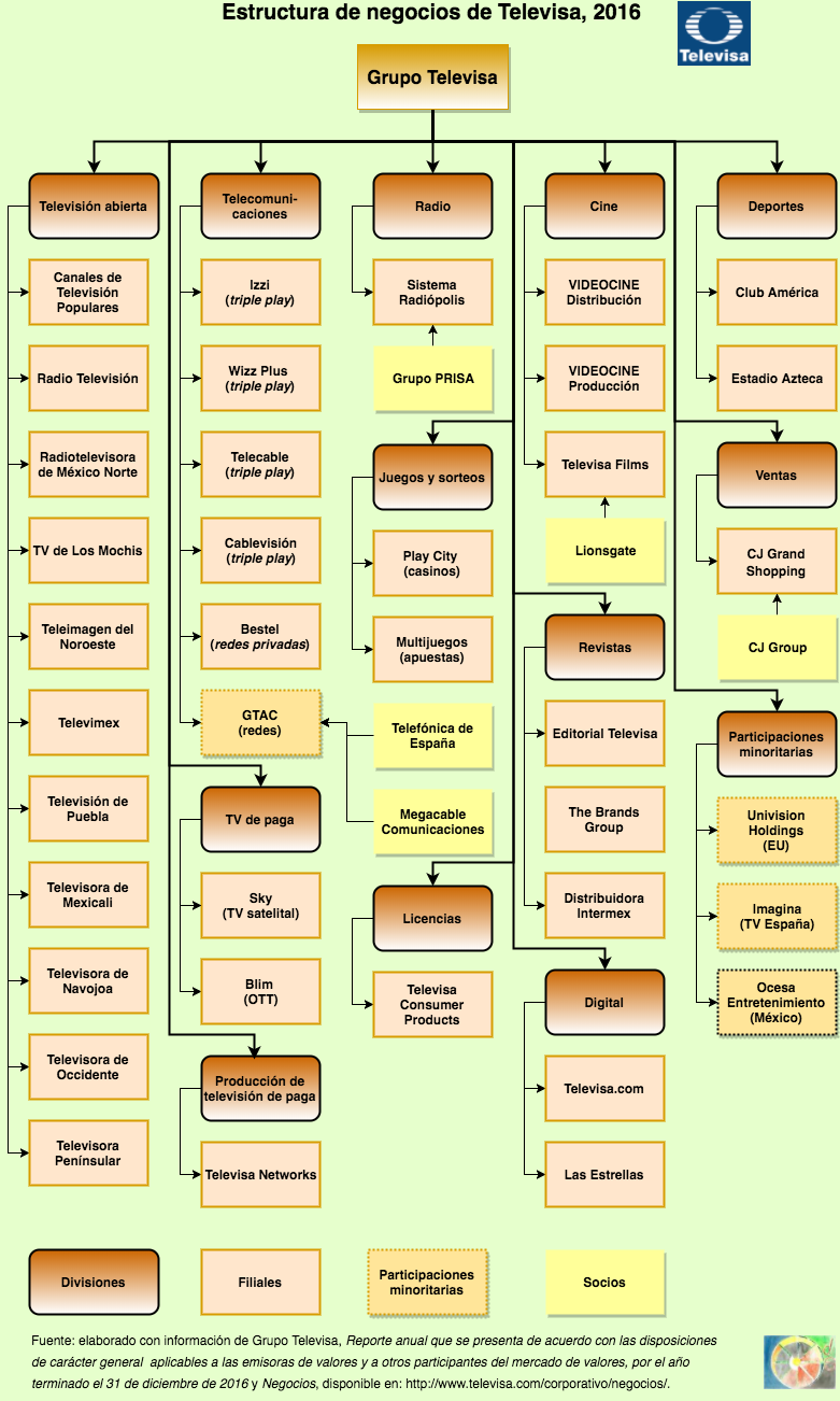 Estructura De Negocios De Televisa 2016 La Rueda De La