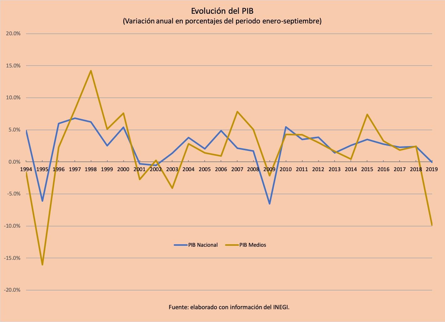 PIB nueve meses 2019